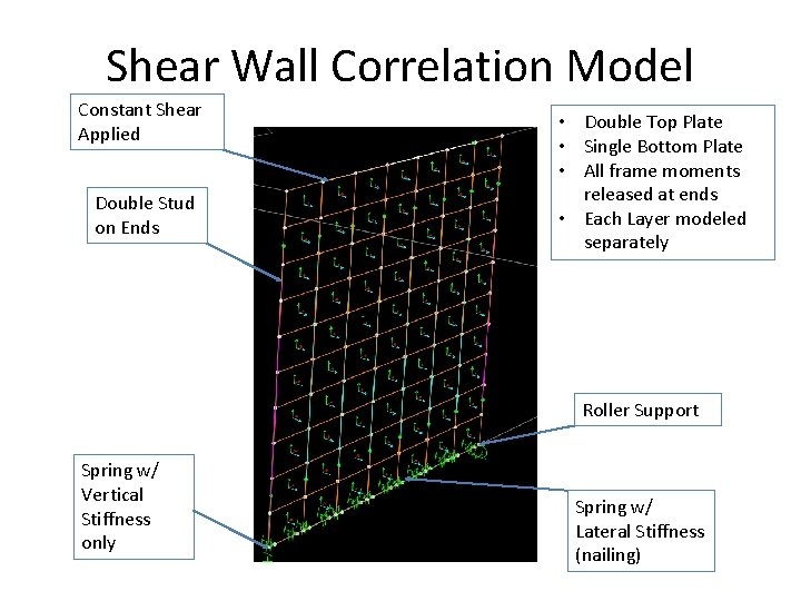 Shear Wall Correlation Model Constant Shear Applied Double Stud on Ends • Double Top