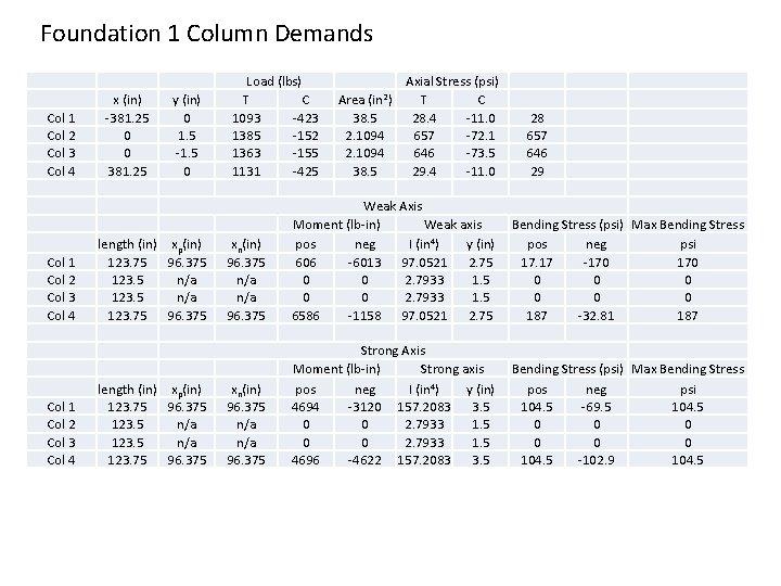 Foundation 1 Column Demands Col 1 Col 2 Col 3 Col 4 x (in)