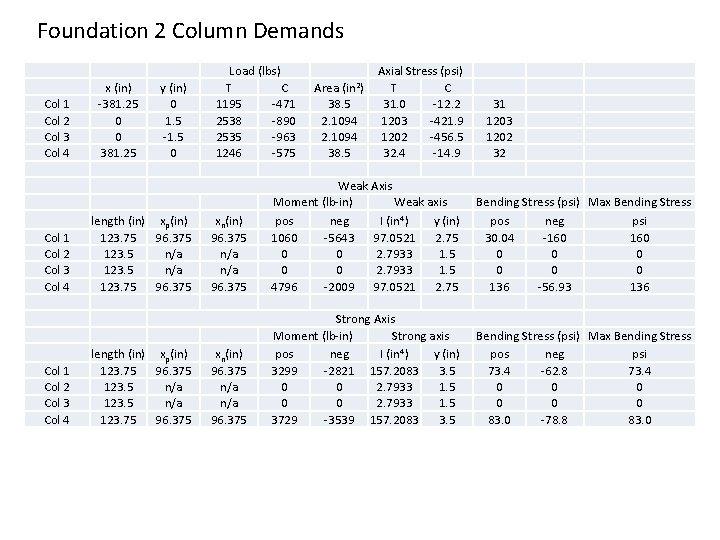 Foundation 2 Column Demands Col 1 Col 2 Col 3 Col 4 x (in)