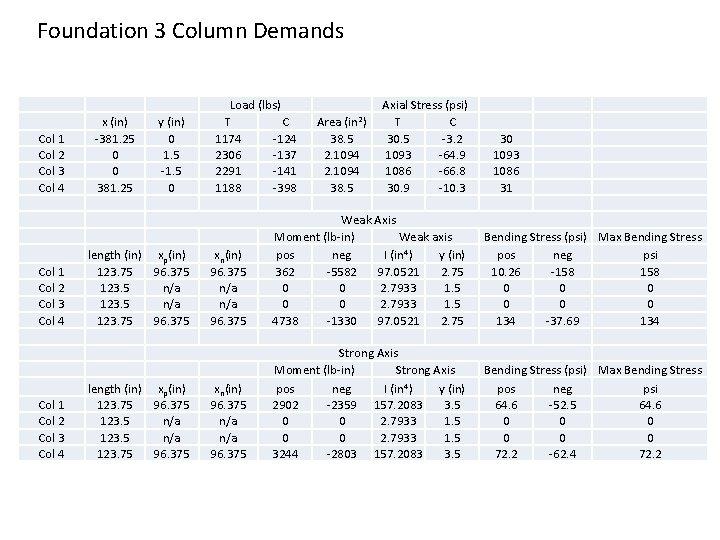 Foundation 3 Column Demands Col 1 Col 2 Col 3 Col 4 x (in)