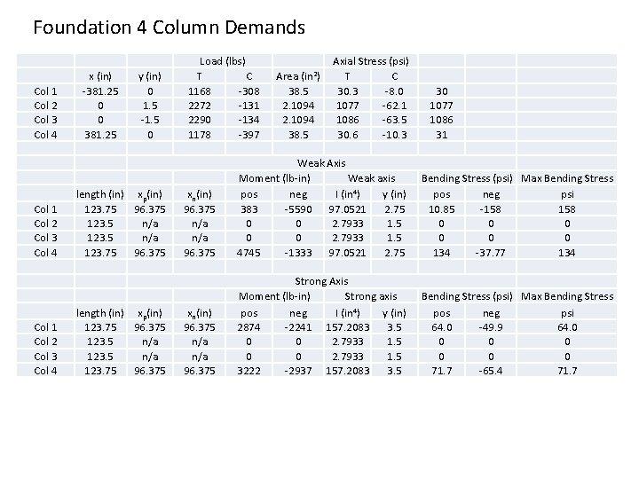 Foundation 4 Column Demands Col 1 Col 2 Col 3 Col 4 x (in)