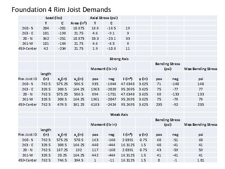 Foundation 4 Rim Joist Demands 260 - S 263 - E 20 - N