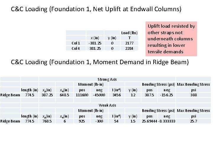 C&C Loading (Foundation 1, Net Uplift at Endwall Columns) Col 1 Col 4 x