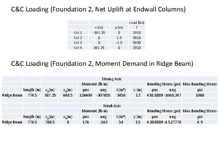 C&C Loading (Foundation 2, Net Uplift at Endwall Columns) Col 1 Col 2 Col