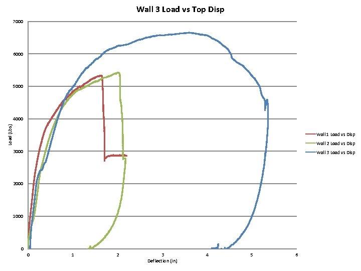 Wall 3 Load vs Top Disp 7000 6000 5000 Load (Lbs) 4000 Wall 1