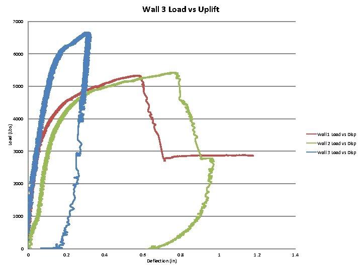 Wall 3 Load vs Uplift 7000 6000 5000 Load (Lbs) 4000 Wall 1 Load
