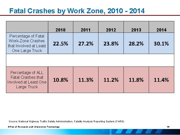 Fatal Crashes by Work Zone, 2010 - 2014 Percentage of Fatal Work-Zone Crashes that