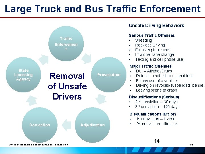 Large Truck and Bus Traffic Enforcement Unsafe Driving Behaviors Serious Traffic Offenses • Speeding