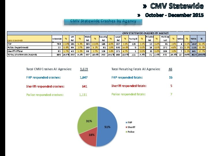 CMV Statewide Crashes by Agency CMV STATEWIDE CRASHES BY AGENCY CMV CRASHES FHP Police
