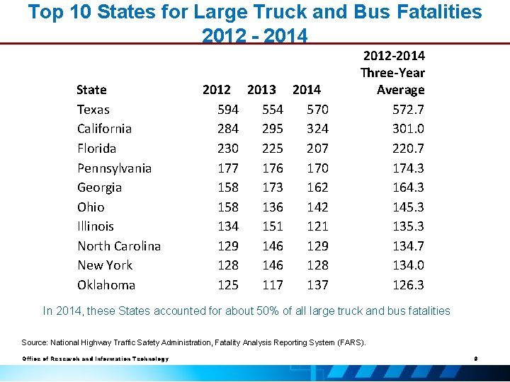 Top 10 States for Large Truck and Bus Fatalities 2012 - 2014 State Texas