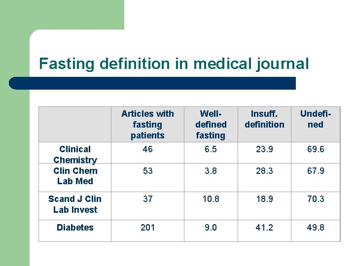 Fasting definition in medical journal Articles with fasting patients Welldefined fasting Insuff. definition Undefined