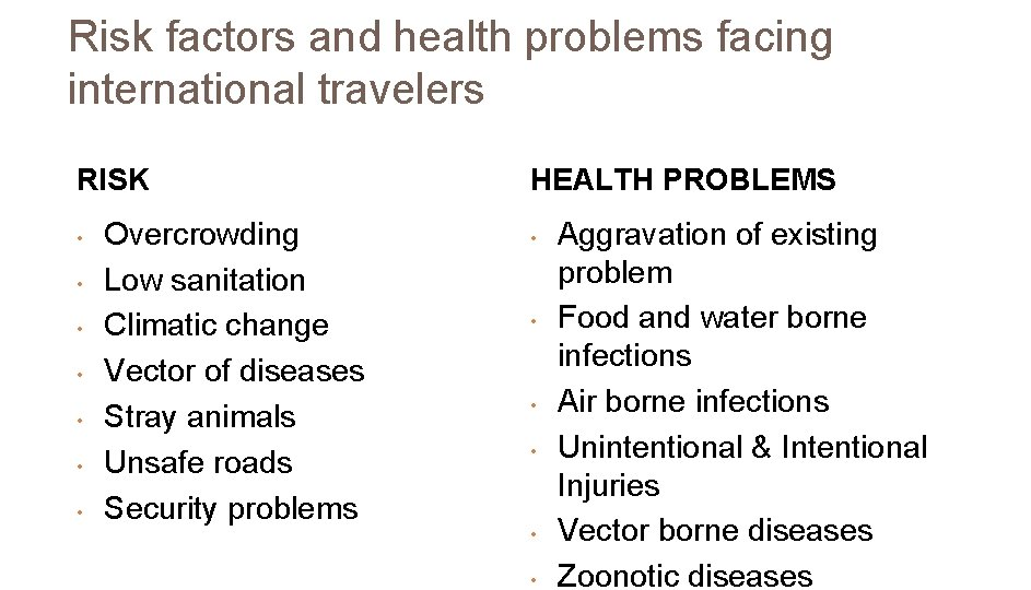 Risk factors and health problems facing international travelers RISK • • Overcrowding Low sanitation