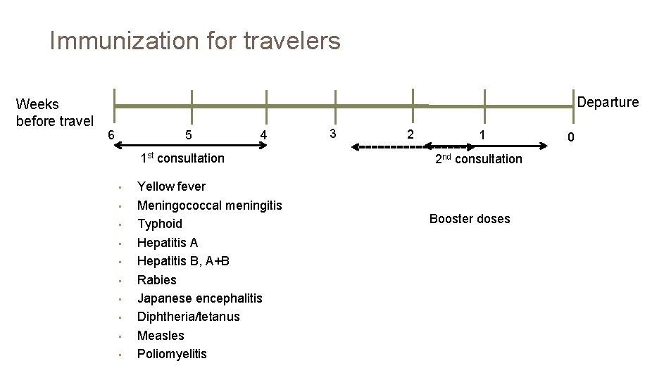 Immunization for travelers Weeks before travel Departure 6 5 4 1 st consultation •