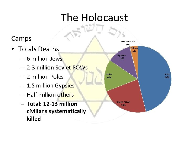 The Holocaust Camps • Totals Deaths – – – 6 million Jews 2 -3
