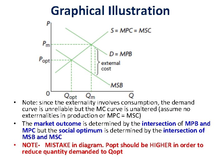 Graphical Illustration • Note: since the externality involves consumption, the demand curve is unreliable