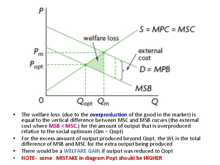 • • The welfare loss (due to the overproduction of the good in