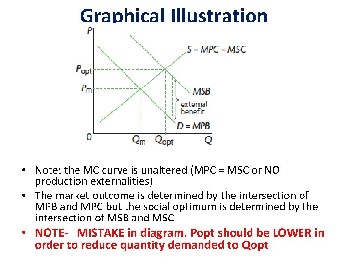 Graphical Illustration • Note: the MC curve is unaltered (MPC = MSC or NO