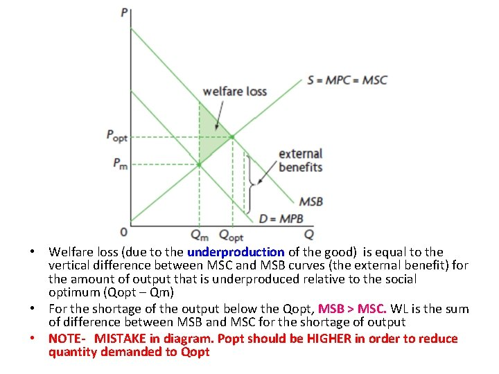 • Welfare loss (due to the underproduction of the good) is equal to