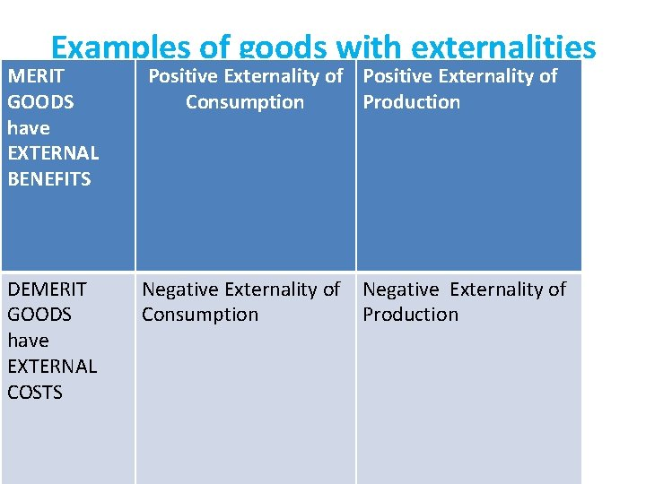 Examples of goods with externalities MERIT GOODS have EXTERNAL BENEFITS Positive Externality of Consumption