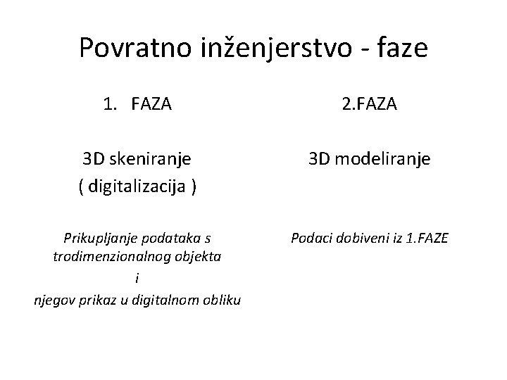 Povratno inženjerstvo - faze 1. FAZA 2. FAZA 3 D skeniranje ( digitalizacija )
