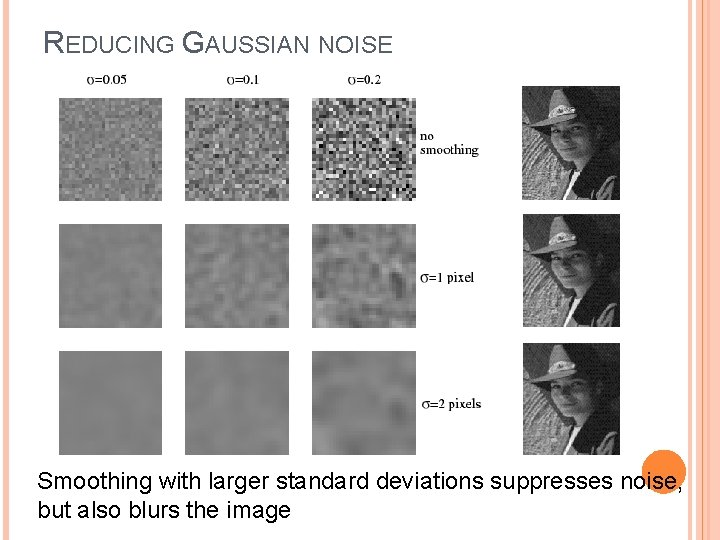 REDUCING GAUSSIAN NOISE Smoothing with larger standard deviations suppresses noise, but also blurs the