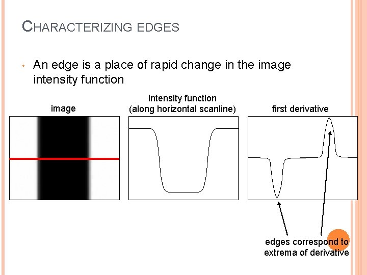 CHARACTERIZING EDGES • An edge is a place of rapid change in the image