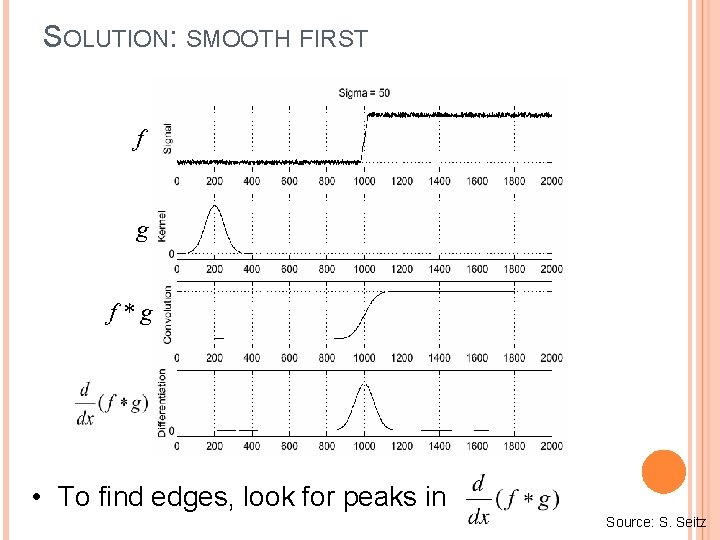 SOLUTION: SMOOTH FIRST f g f*g • To find edges, look for peaks in