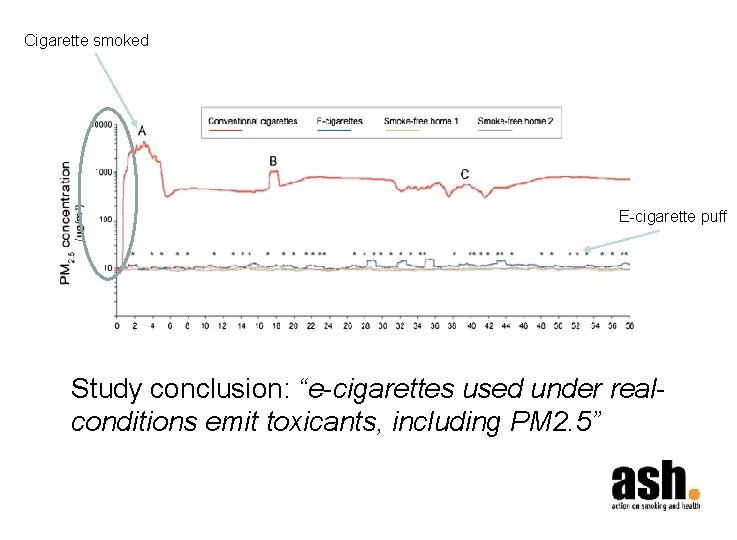 "Cigarette smoked E-cigarette puff Study conclusion: ""e-cigarettes used under realconditions emit toxicants, including PM"