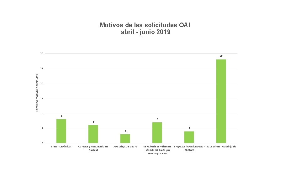 Motivos de las solicitudes OAI abril - junio 2019 30 28 Cantidad Motivos solicitudes