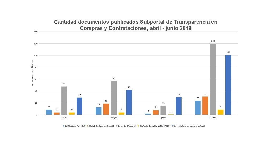 Cantidad documentos publicados Subportal de Transparencia en Compras y Contrataciones, abril - junio 2019