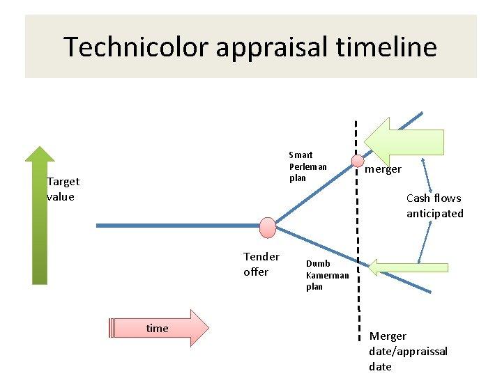 Technicolor appraisal timeline Smart Perleman plan Target value merger Cash flows anticipated Tender offer