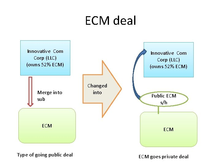ECM deal Innovative Com Corp (LLC) (owns 52% ECM) Merge into sub ECM Type