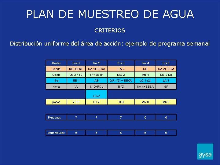 PLAN DE MUESTREO DE AGUA CRITERIOS Distribución uniforme del área de acción: ejemplo de