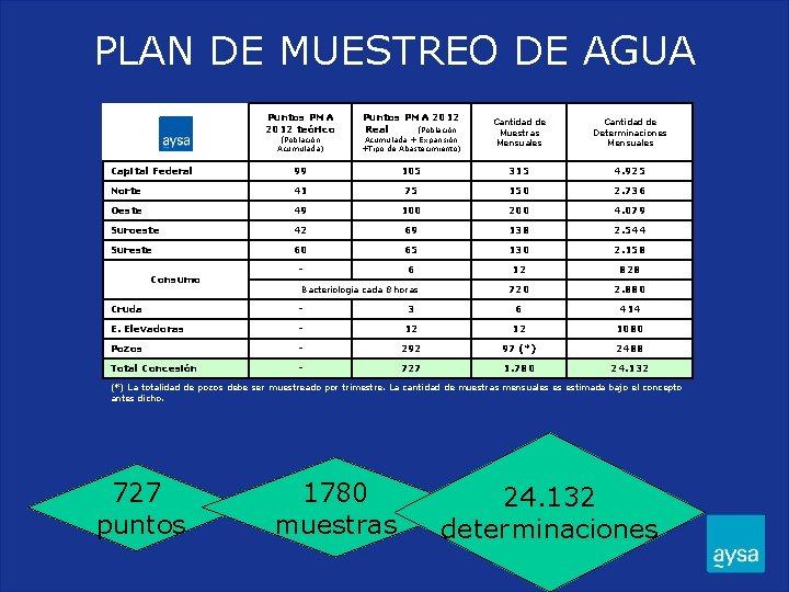 PLAN DE MUESTREO DE AGUA Puntos PMA 2012 teórico Puntos PMA 2012 Real (Población