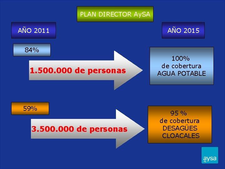 PLAN DIRECTOR Ay. SA AÑO 2011 AÑO 2015 84% 1. 500. 000 de personas