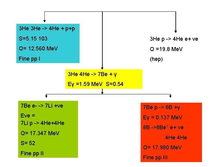 3 He -> 4 He + p+p S=5. 15 103 3 He p ->