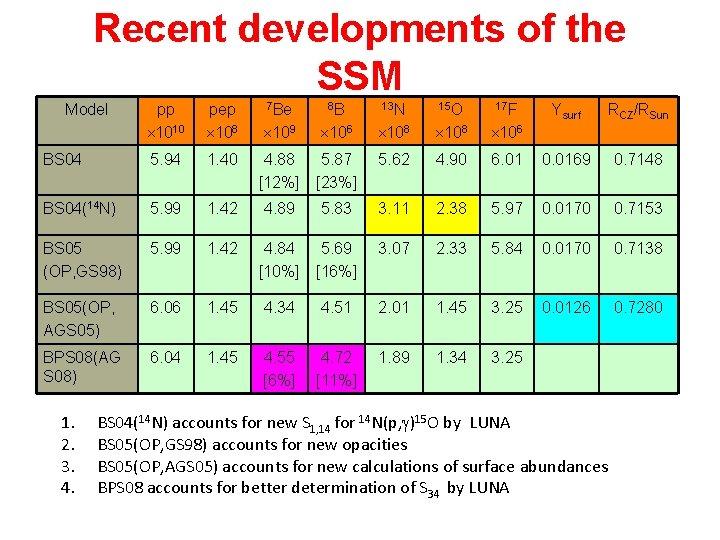 Recent developments of the SSM Model pp 1010 pep 108 7 Be 8 B