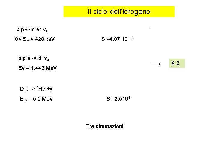 Il ciclo dell'idrogeno p p -> d e+ νe 0< E v < 420