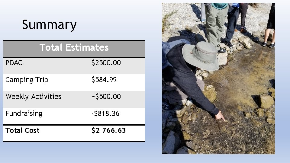 Summary Total Estimates PDAC $2500. 00 Camping Trip $584. 99 Weekly Activities ~$500. 00