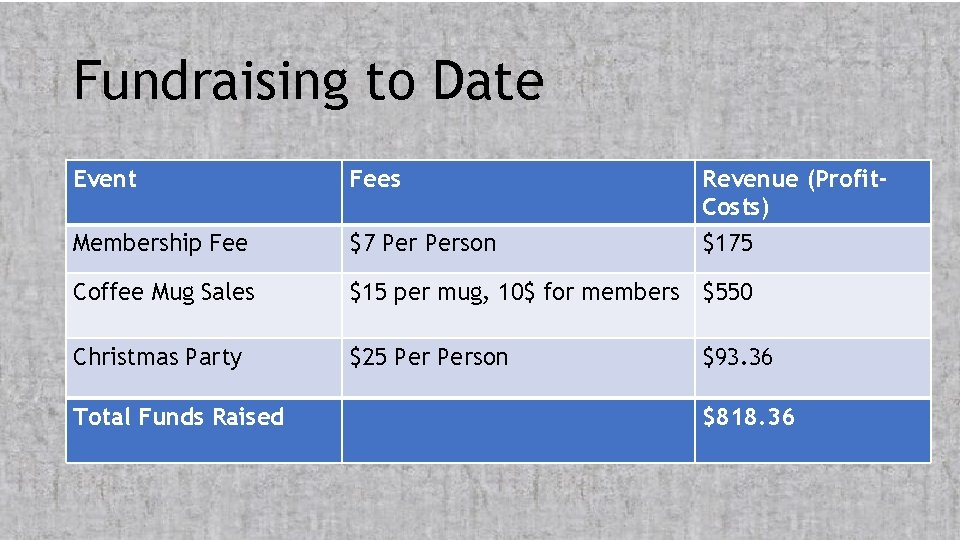 Fundraising to Date Event Fees Revenue (Profit. Costs) Membership Fee $7 Person $175 Coffee