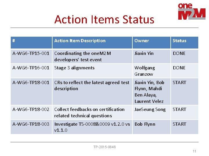 Action Items Status # Action Item Description Owner Status A-WG 6 -TP 15 -001