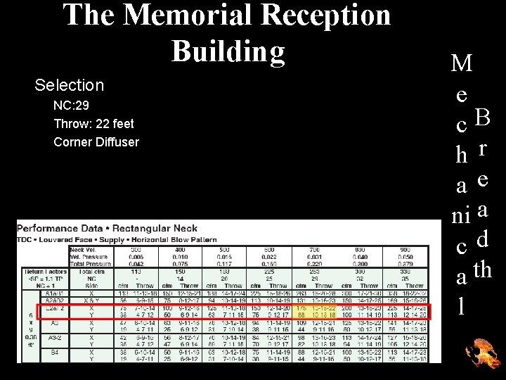 The Memorial Reception Building Selection NC: 29 Throw: 22 feet Corner Diffuser M e