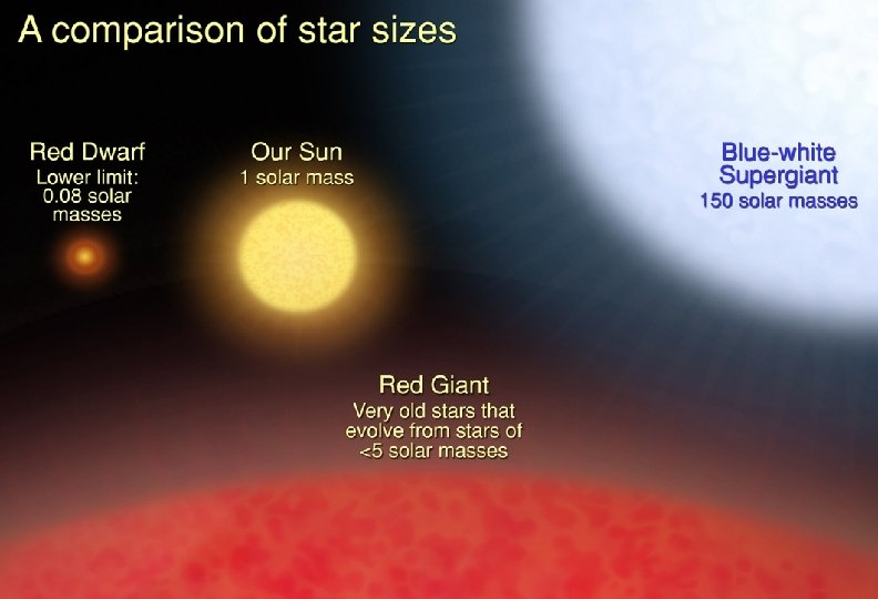 Is the sun a big star or a little star? 11