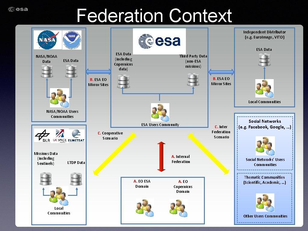 Federation Context Independent Distributor (e. g. Euro. Image, VITO) NASA/NOAA Data ESA Data (including