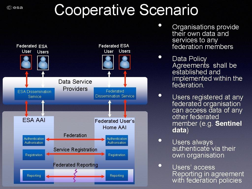 Cooperative Scenario • Federated ESA Users ESA Dissemination Service Data Service Providers ESA AAI