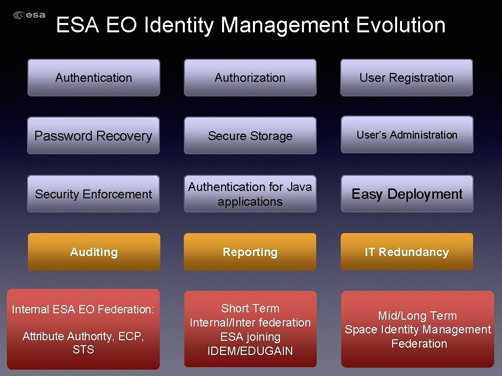 ESA EO Identity Management Evolution Authentication Authorization User Registration Password Recovery Secure Storage User's