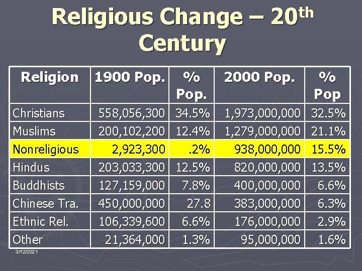 Religious Change – 20 th Century Religion Christians Muslims Nonreligious Hindus Buddhists Chinese Tra.
