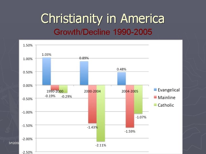 Christianity in America Growth/Decline 1990 -2005 3/12/2021