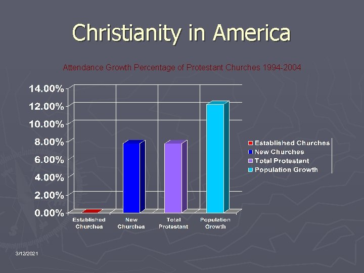 Christianity in America Attendance Growth Percentage of Protestant Churches 1994 -2004 3/12/2021