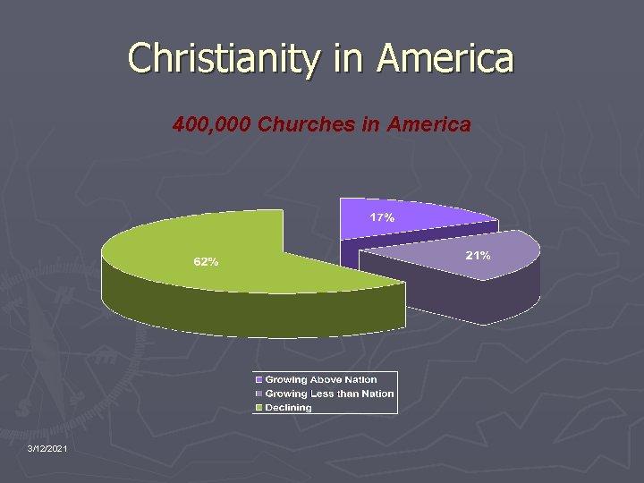 Christianity in America 400, 000 Churches in America 3/12/2021
